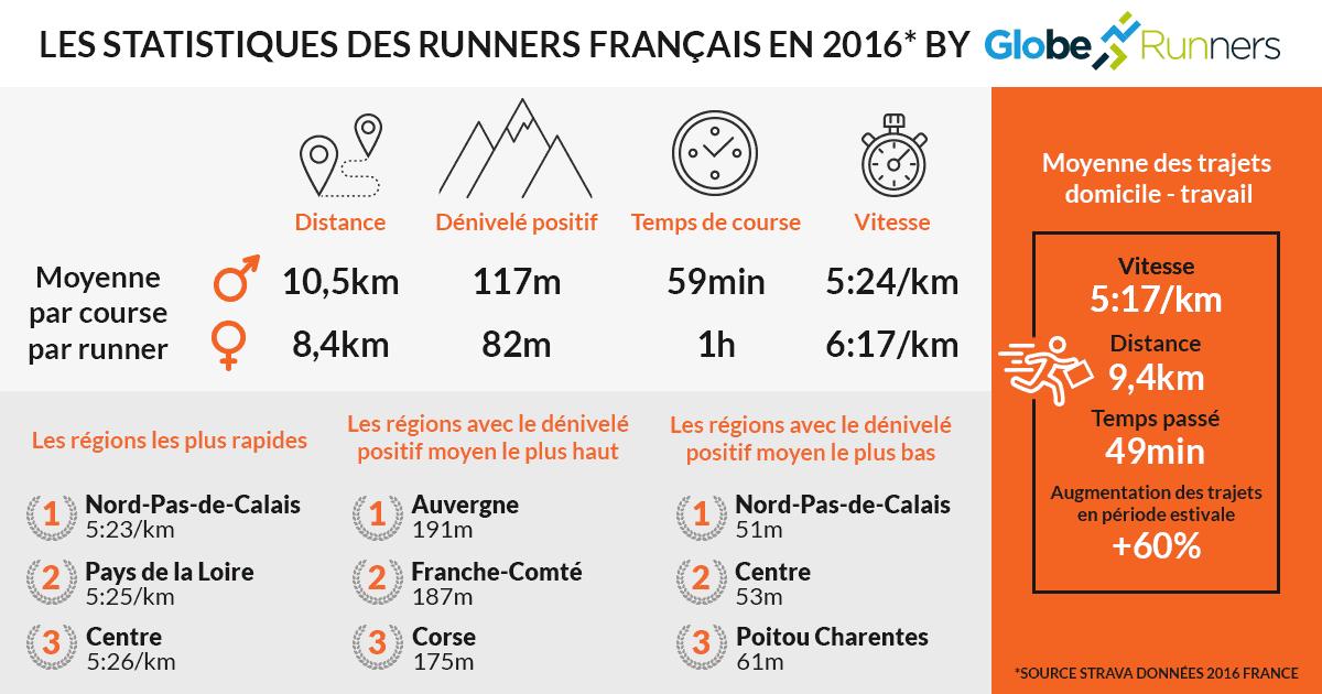 statistiques running france 2016